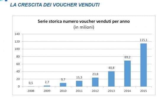 Boom di voucher: 277 milioni di ticket venduti in 8 anni