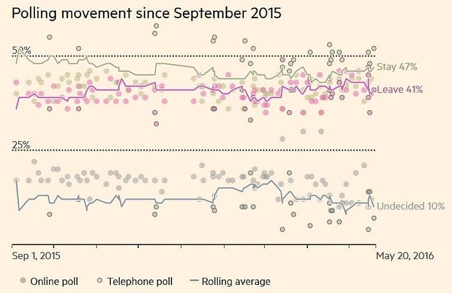 Brexit, un mese dal referendum: scema la grande paura. Alert Tesoro: rischio recessione di un anno