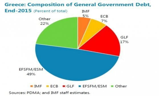 Grecia, Eurogruppo: accordo sull'alleggerimento del debito