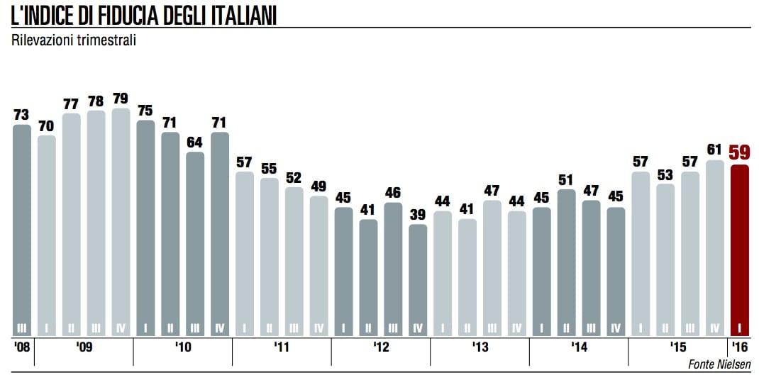 Economia e terrorismo, le paure degli italiani