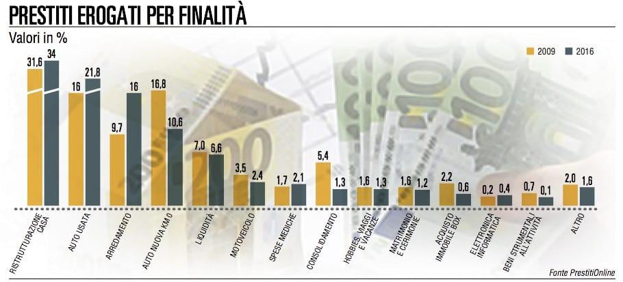 Prestiti online gli italiani li utilizzano per for Prestiti per ristrutturazione casa