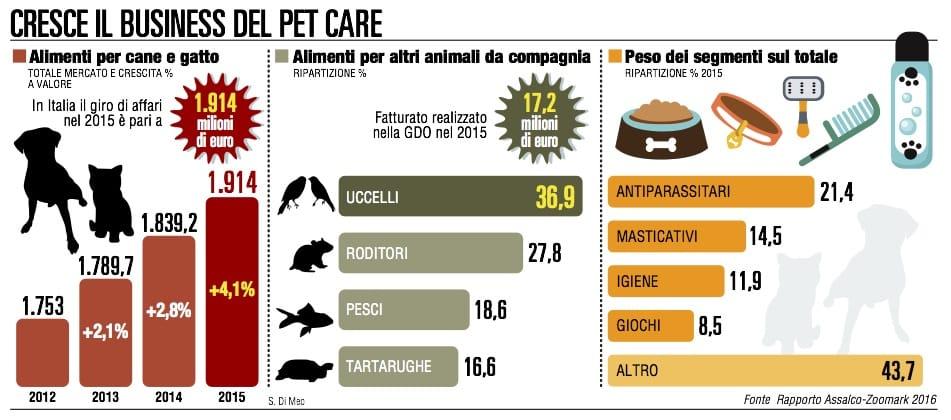 Cani e gatti, la spesa è da record