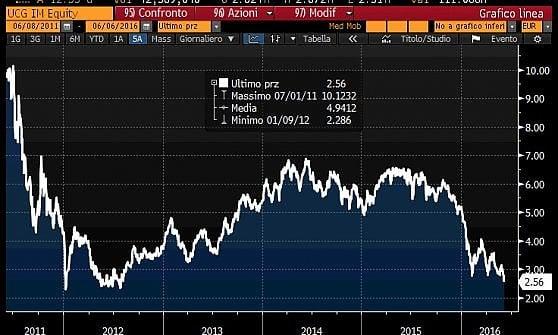 Unicredit aspetta l'ad e in Borsa crolla ai minimi