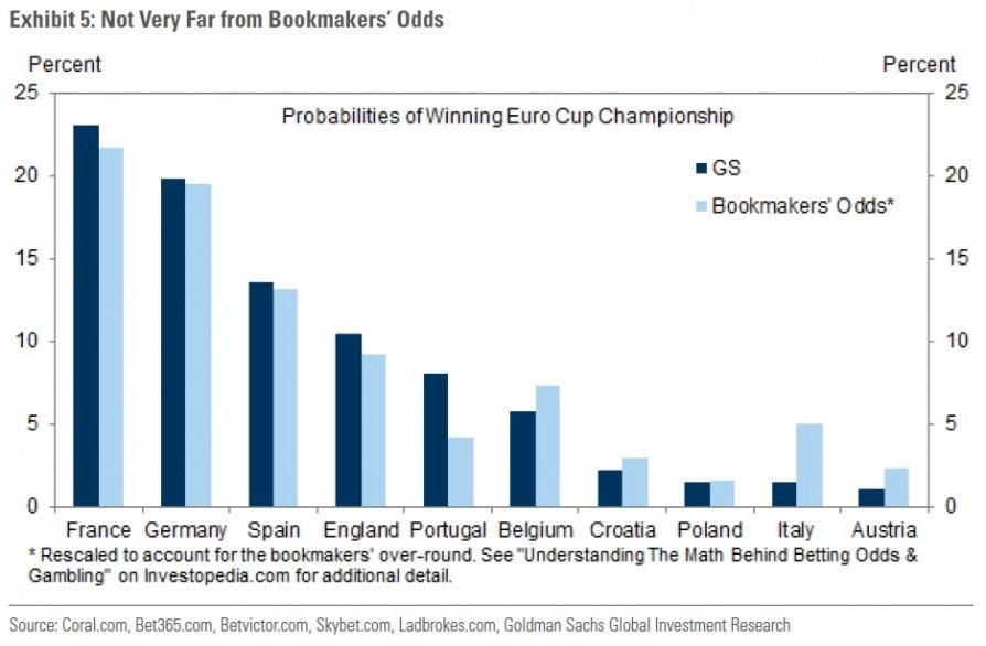 L'Europeo visto da Goldman Sachs: vince la Francia, Italia fuori contro il Portogallo