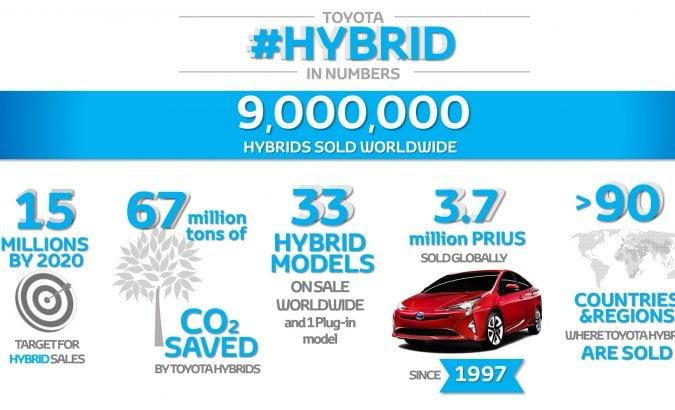 Toyota, che record: 9 milioni di veicoli ibridi venduti nel mondo