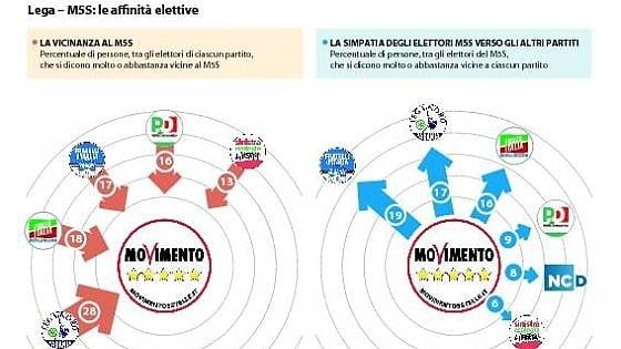 Grillo e Salvini. Antipolitici e contro il governo, nasce il Carroccio a 5 Stelle