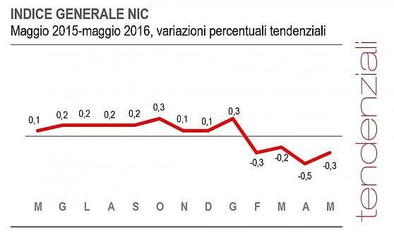 L'Istat conferma l'andamento dei prezzi: calo annuo dello 0,3% a maggio