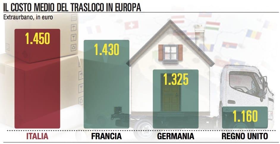 Non è il paese dei traslochi l'Italia tra le più care d'Europa