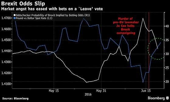 Brexit, la paura torna ad allontanarsi: i mercati si rafforzano