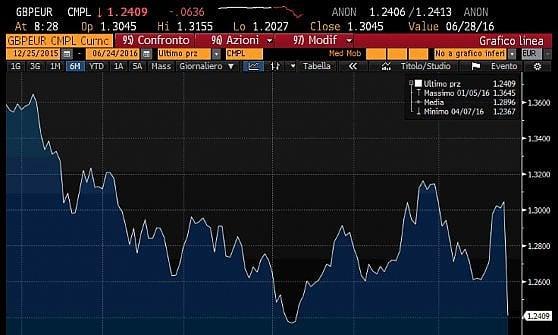 E' Brexit: sterlina in caduta libera, Borse a picco. Piazza Affari mai così male: -12,5%