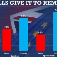 Brexit, la lunga notte del referendum: dall'illusione del 'Remain' alla vittoria del 'Leave'
