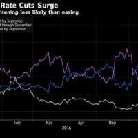 Rialzo dei tassi Fed, ora i mercati spostano l'asticella al 2018