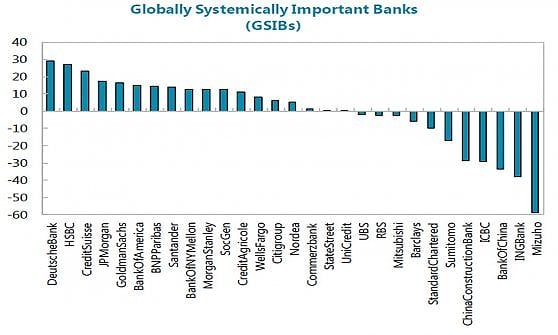 Stress test della Fed, in difficoltà Santander e Deutsche Bank