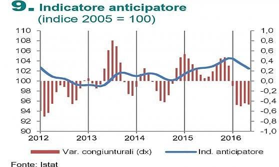 Istat: rallenta la crescita dell'economia