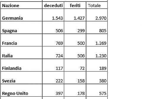 Treni, com'è la rete ferroviaria italiana: nelle regioni del sud binario unico nel 70% dei casi