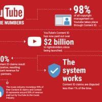 Pirateria: i numeri di YouTube