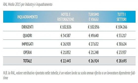 Turismo: settore fondamentale, ma con stipendi sotto la media