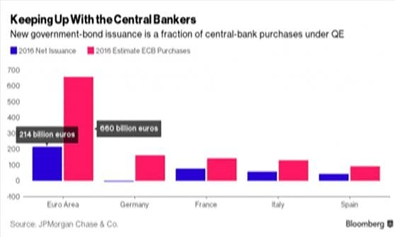 """Bce pronta a intervenire se necessario dopo Brexit. """"Affrontare problema sofferenze"""""""