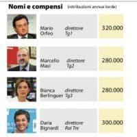 La Rai mette gli stipendi online: molti ex senza incarico prendono più di 200mila euro