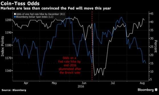 Borse in frenata, timori sui tassi Usa