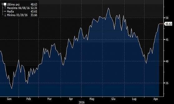 Borse in rosso, vendite sulle banche. Sfuma l'effetto positivo del petrolio