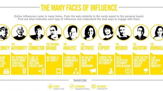 Un esercito di influencer: le aziende a caccia di chi ha più follower