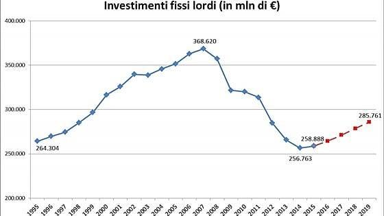 La ripresa passa dagli investimenti: all'appello mancano 110 miliardi