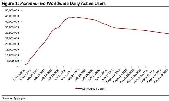 Pokémon GO perde 15 milioni di utenti. E' la strada che porta al declino?