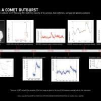 Rosetta fotografa un'esplosione sulla cometa 67P