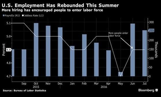 Mercati in attesa dei dati sul lavoro Usa, la Fed alla finestra