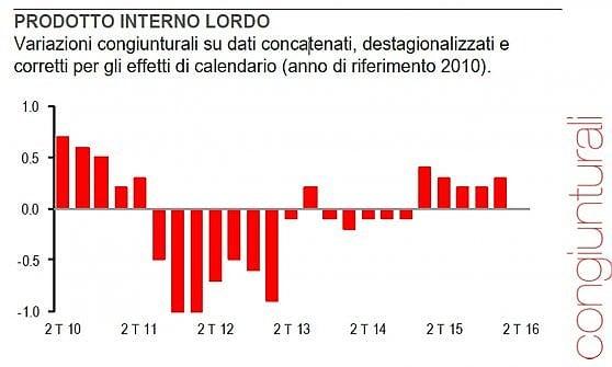 Brutti segnali dal manifatturiero italiano alla vigilia della revisione sul Pil