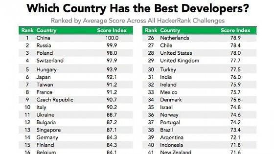 Nella classifica mondiale degli hacker l'Italia è al decimo posto