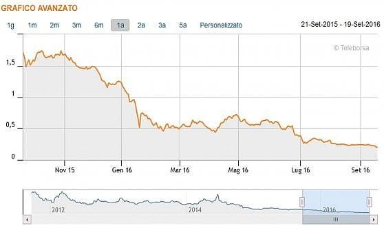 Mps crolla in Borsa: il titolo chiude a -6,4%