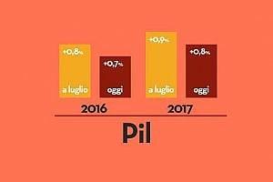 """Prometeia taglia le stime di crescita:  """"Italia più fragile delle altre economie"""""""