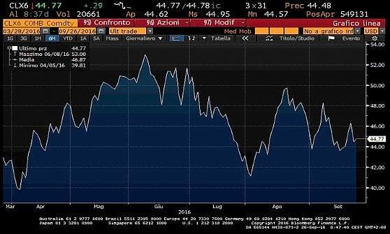 Mercati in rosso, incertezze sul petrolio in vista degli incontri tra i produttori Opec