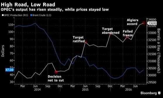 Opec, l'accordo sul petrolio può valere 10 $ al barile. Ma ci sono dubbi e per i consumatori il rischio rincari