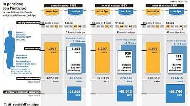 Pensioni, assegno ridotto fino a un quarto per rimborsare banche e assicurazioni