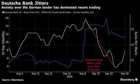 La tregua su Deutsche Bank riporta la calma sui mercati: Borse alla finestra