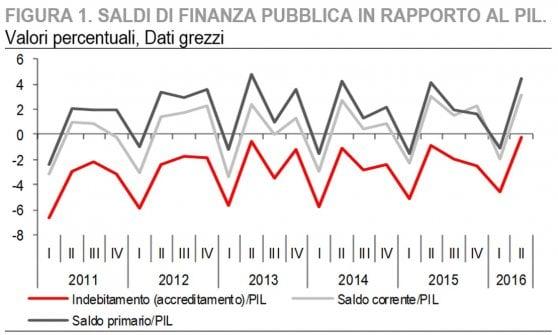 Istat: migliorano deficit/Pil e potere d'acquisto delle famiglie