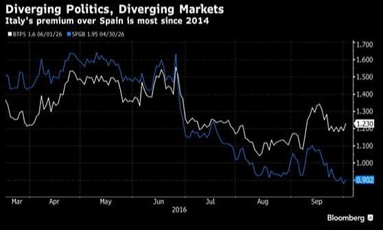 Borse positive, il dollaro si rafforza. Si allarga lo spread Italia-Spagna in vista del referendum