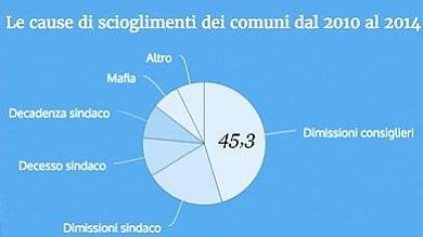 Comuni commissariati: tra dissesti e mafia, ogni anno 2,5 milioni di cittadini senza un sindaco