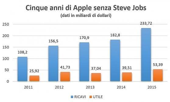 Lo slalom fiscale di Tim Cook fa volare Apple