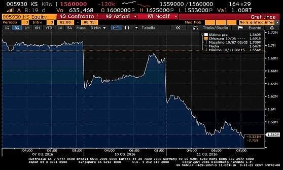 I mercati aspettano la stretta Fed. Borse Ue deboli con Wall Street in rosso