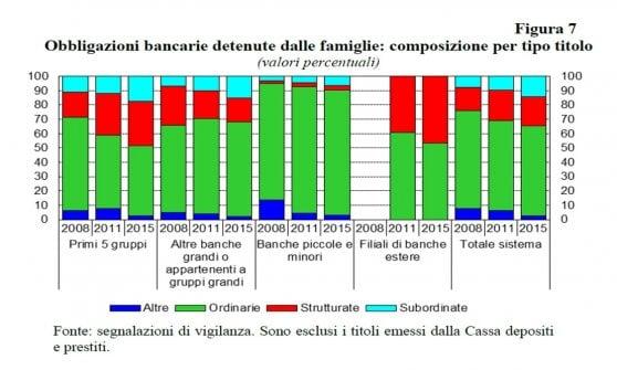 Ventotto miliardi di bond subordinati nei portafogli italiani: la maggior parte scade entro 5 anni