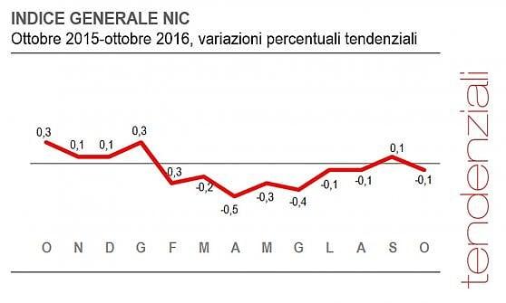Torna la deflazione in Italia, accelerano i prezzi nell'Eurozona