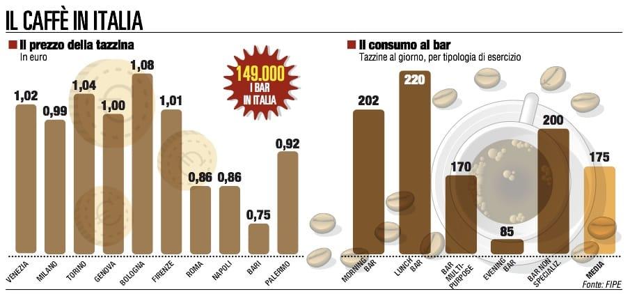 Caffè,  quanto costa la tazzina. Messina la meno cara