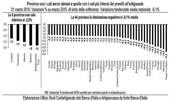 Prestiti agli artigiani: in Calabria il denaro costa il doppio che in Trentino