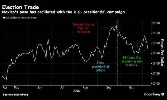 Retromarcia Fbi su Clinton, i mercati scommettono su di lei