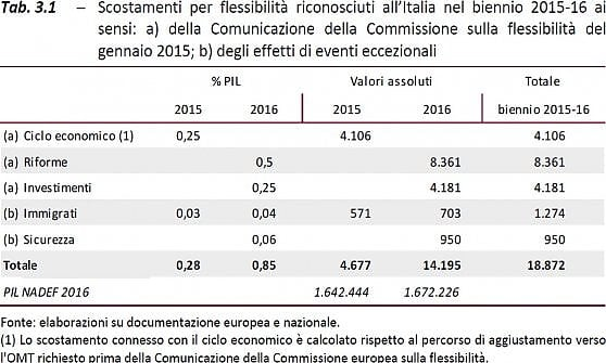 """Juncker all'Italia: """"Ci attacca, me ne frego"""". Renzi replica: """"Sulle spese per il terremoto non ci fermeremo"""""""