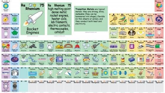 La tavola periodica a fumetti ecco a cosa servono gli - Tavola periodica per bambini ...